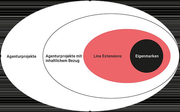 Kreis mit Darstellung der Eigenemarken, Line Extensions, Agenturprojekte mit inhaltlichem Bezug und Agenturprojekte